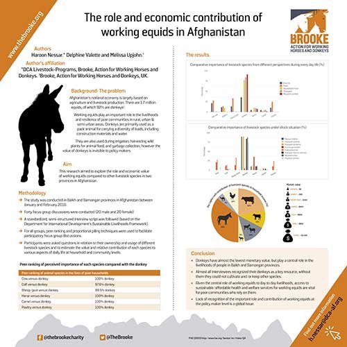 Poster on research study